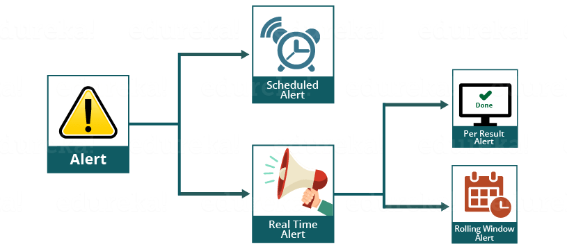 Types of alerts - Edureka