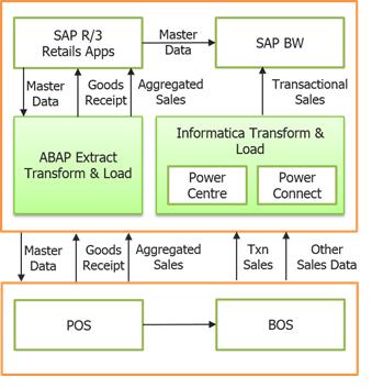 SAP retail architecture-Informatica ETL-Edureka
