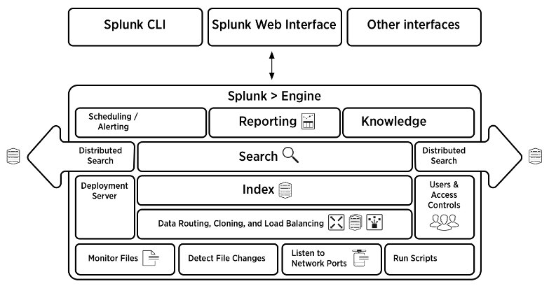 splunk official architecture - splunk interview questions - edureka