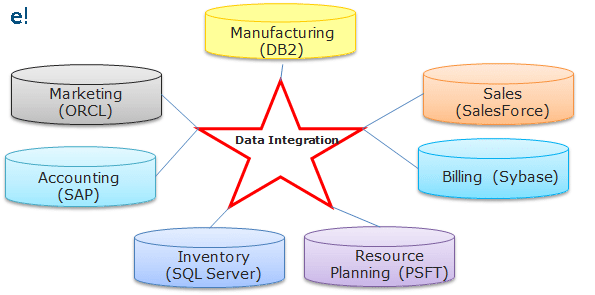 Data Integration-Informatica ETL-Edureka