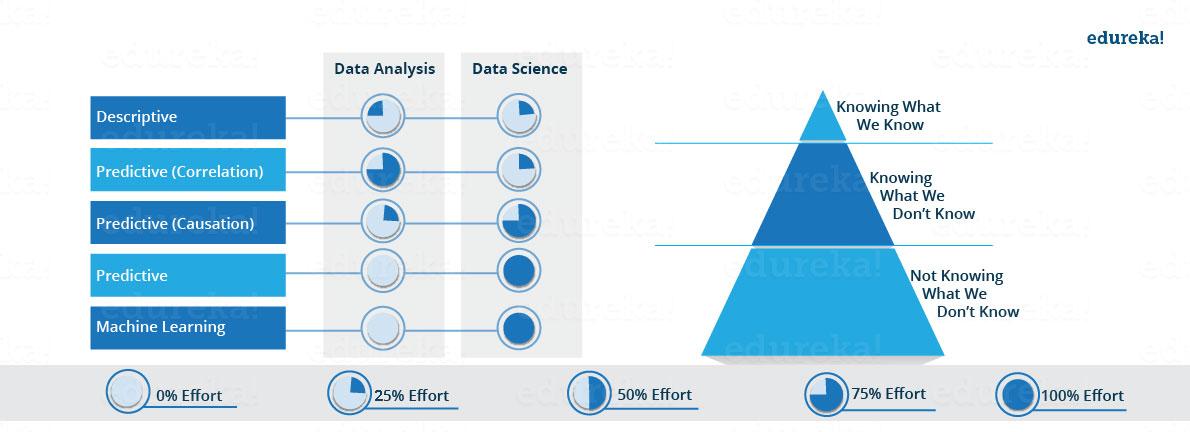 Data Science Analytics - Edureka