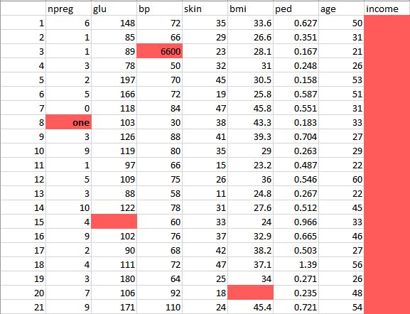 Data Science inconsistent data - Edureka