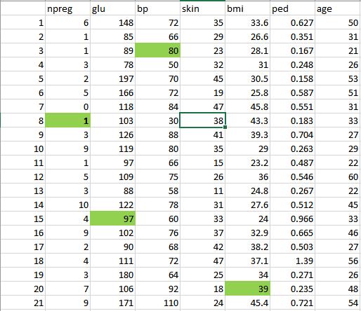 Data Science consistent data - Edureka