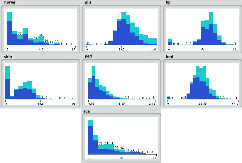 Data Science visualization - Edureka