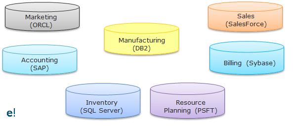 Various Dataset of an Organisation - Informatica - ETL - Edureka