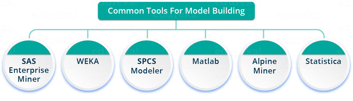 Model building tools in Data Science
