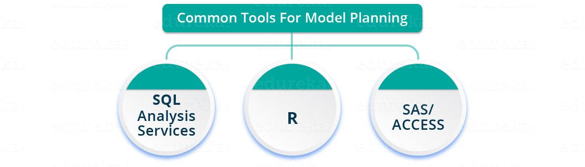 Model planning tools in Data Science - Edureka