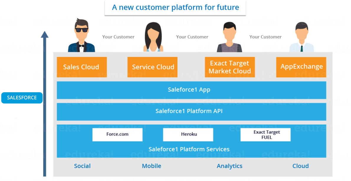 salesforce services - what is salesforce - edureka