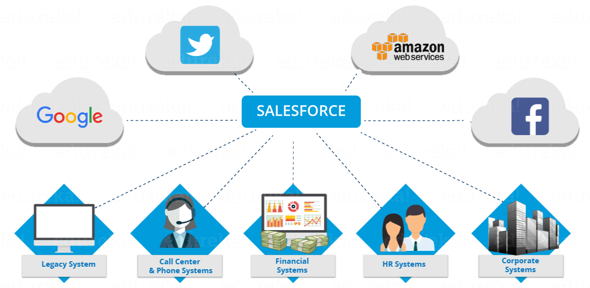 what is salesforce today - edureka