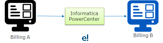 Application Integration - Informatica - ETL - Edureka