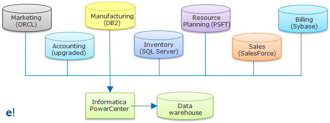 Data Warehouse - Informatica - ETL - Edureka