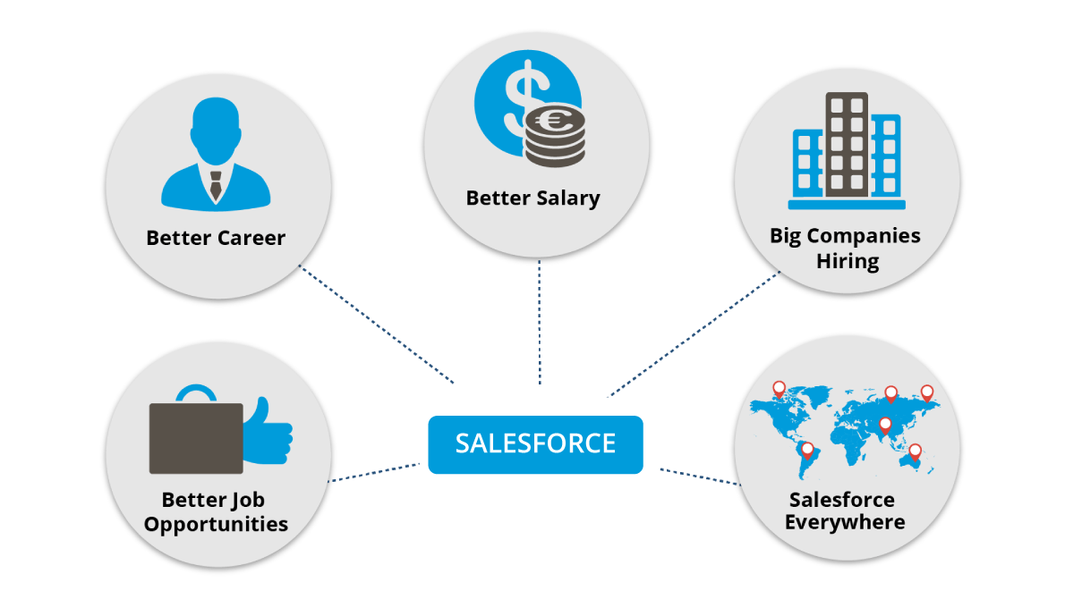 Salesforce Certifications Jump Start Your Career In Salesforce