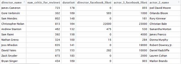 Clean movie data - Edureka