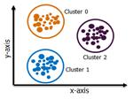 Exclusive clustering - Edureka