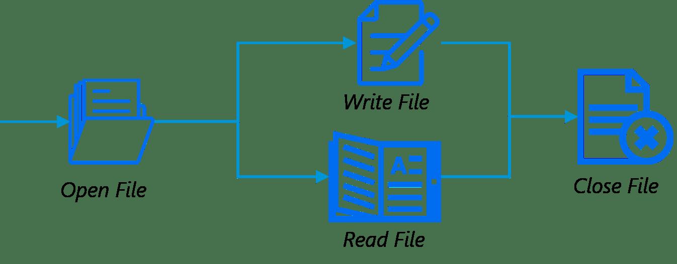 File Handling - Python Programming Language - Edureka