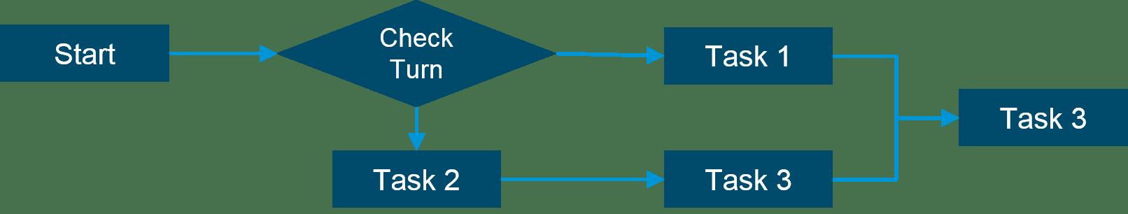 Flow Control - Python Programming Language - Edureka