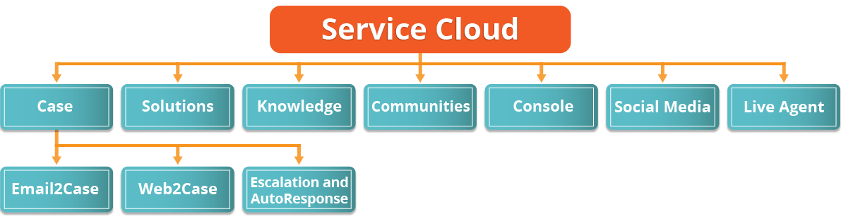 Salesforce Service Cloud - Edureka