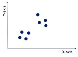 Unlabeled data - k-means Clustering - Edureka