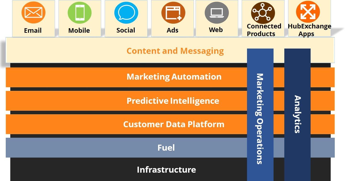 salesforce marketing cloud product - salesforce marketing cloud - edureka