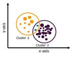 Overlapping clustering - Edureka