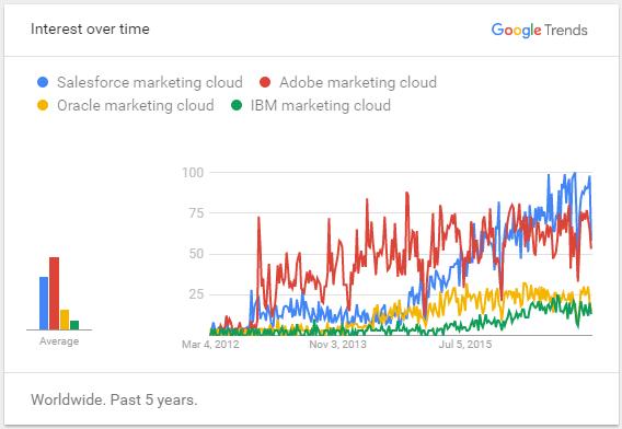 google trends - salesforce marketing cloud - edureka