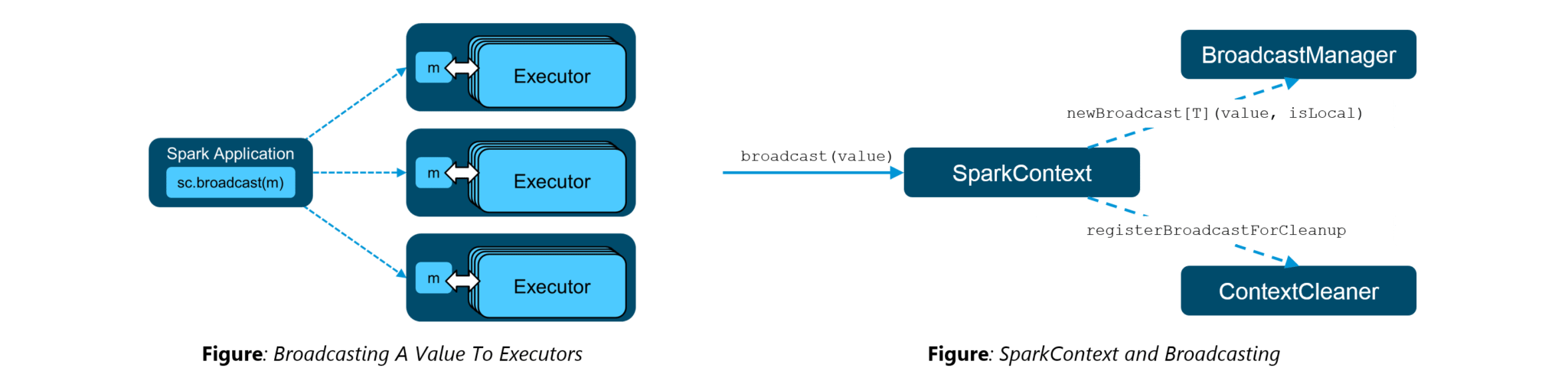 Broadcast Variables - Spark Interview Questions - Edureka