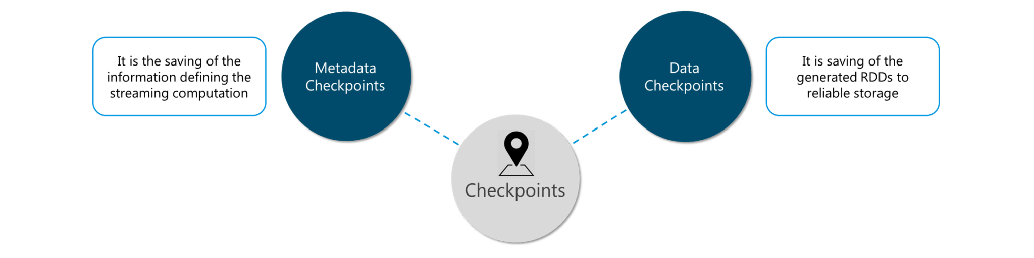 Checkpoints - Spark Interview Questions - Edureka