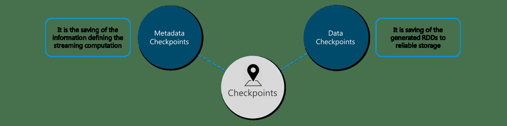 Checkpoints - Spark Streaming - Edureka
