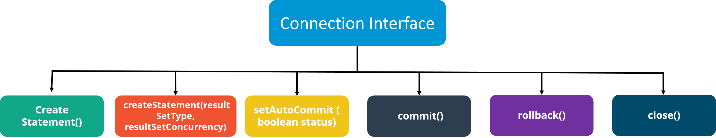 ConnectionInterface - Java Interview Questions - Edureka