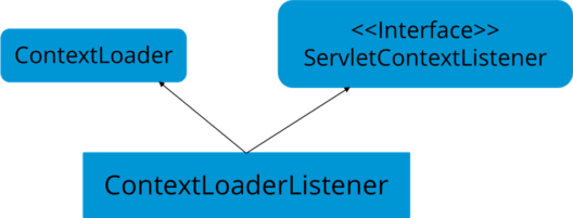 ContextLoader - Java Interview Questions - Edureka