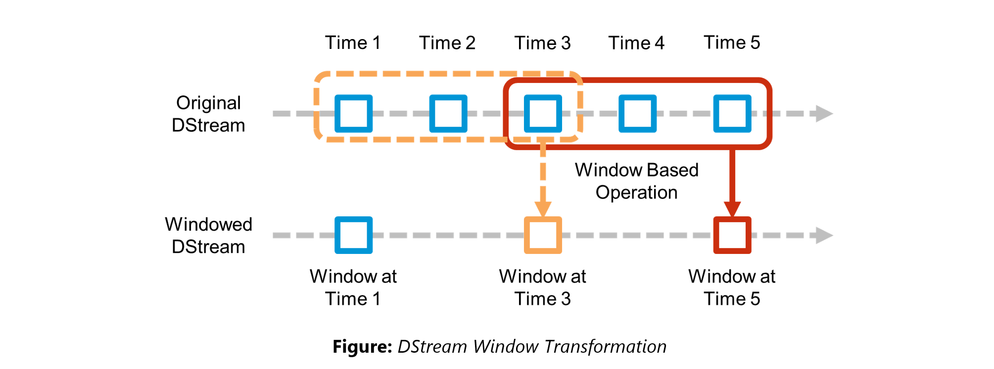 DStream Sliding Window - Spark Interview Questions - Edureka