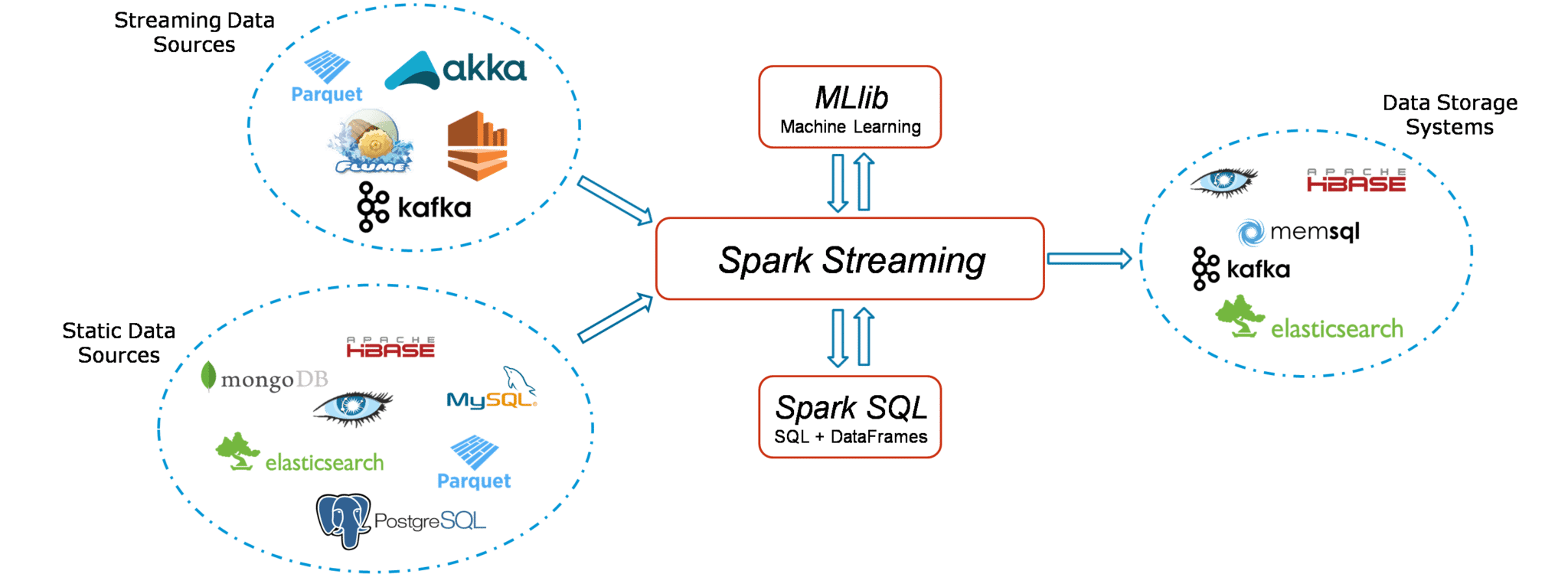 Spark Streaming Tutorial | Twitter Sentiment Analysis Using