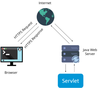Servlet - Java Interview Questions - Edureka