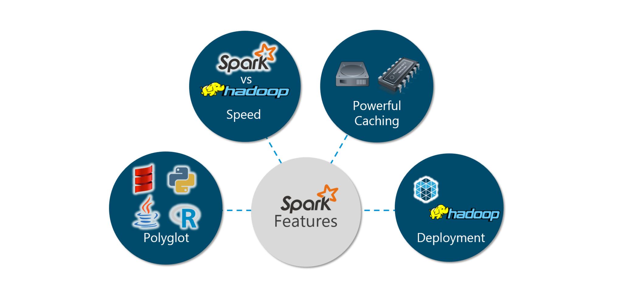 spark tutorial | a beginner's guide to apache spark | edureka