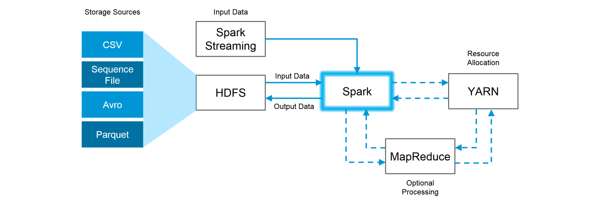Top 55 Apache Spark Interview Questions For 2019 | Edureka