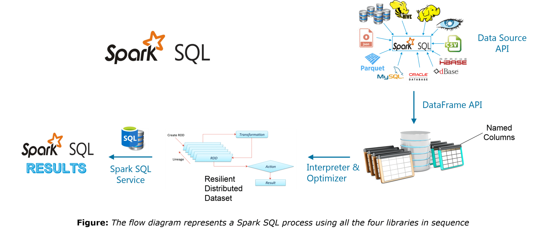 Spark SQL - Spark Interview Questions - Edureka