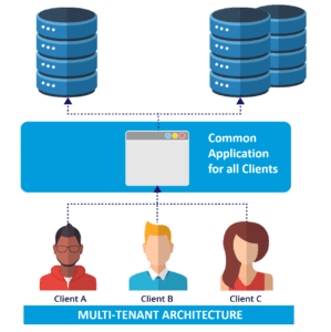 multi tenant architecture - salesforce interview questions