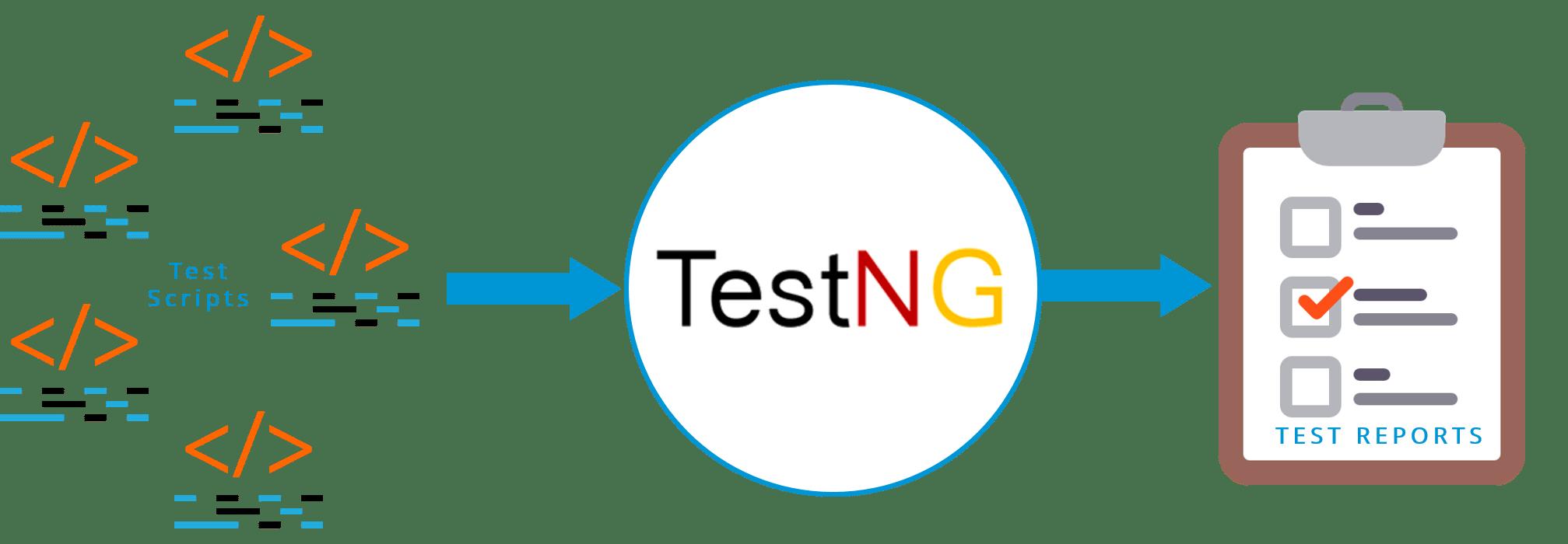 testng - selenium webdriver