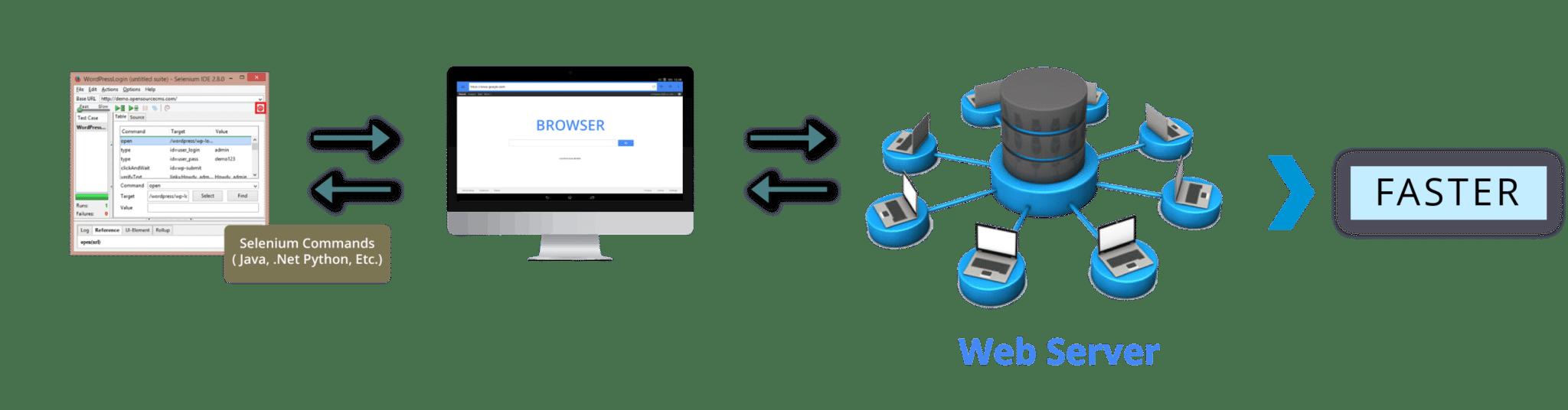 webdriver architecture - selenium tutorial