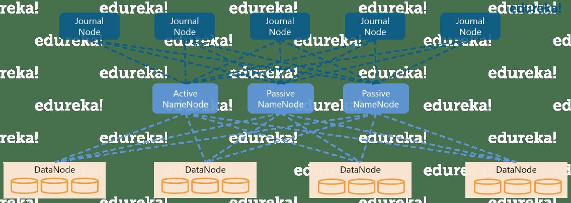 2 Passive Namenode - Hadoop Certification - Edureka