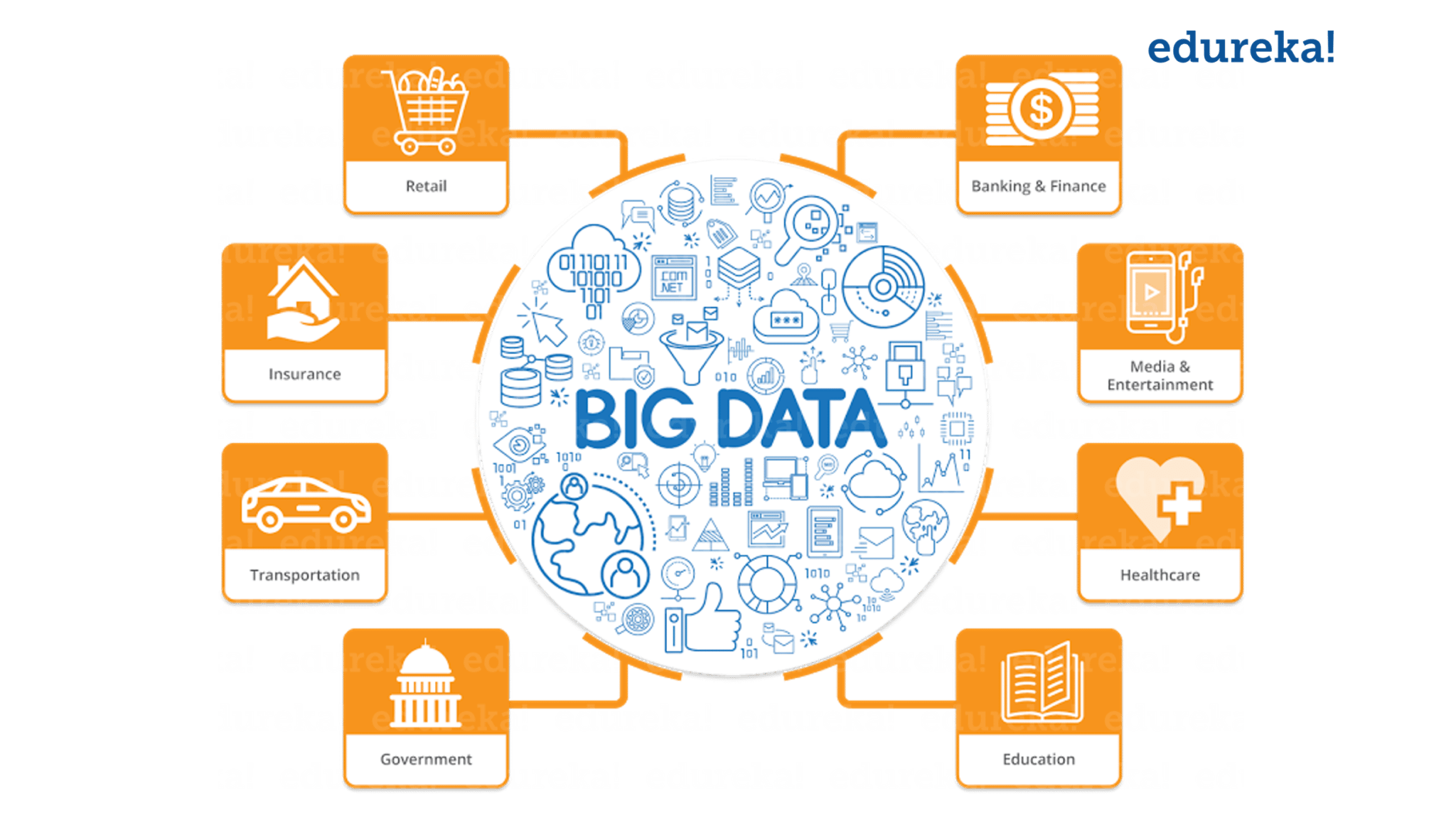 Big Data In Different Domains - Hadoop Career - Edureka