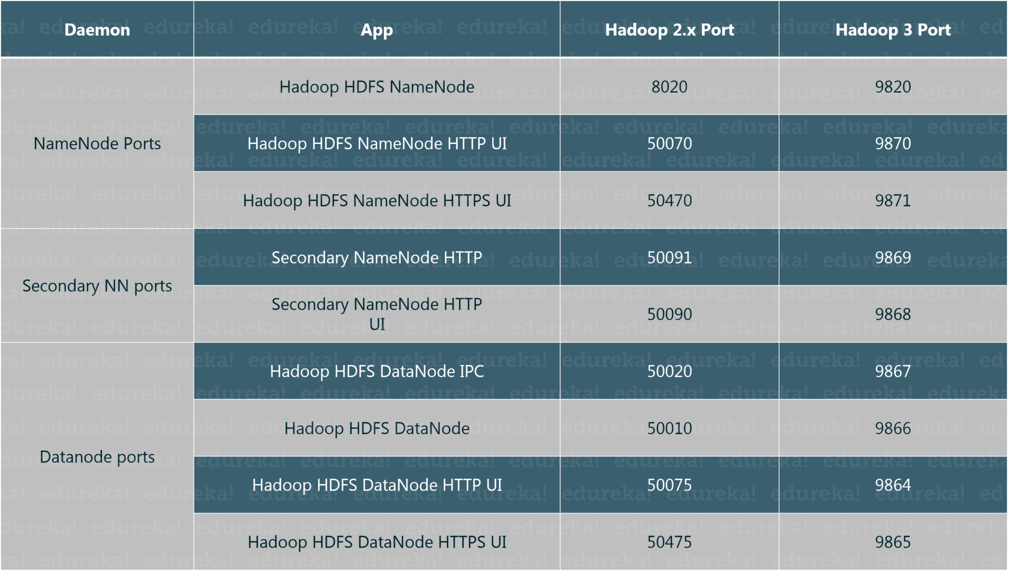 Changed Default Ports for Hadoop 3 -Hadoop 3 - Edureka
