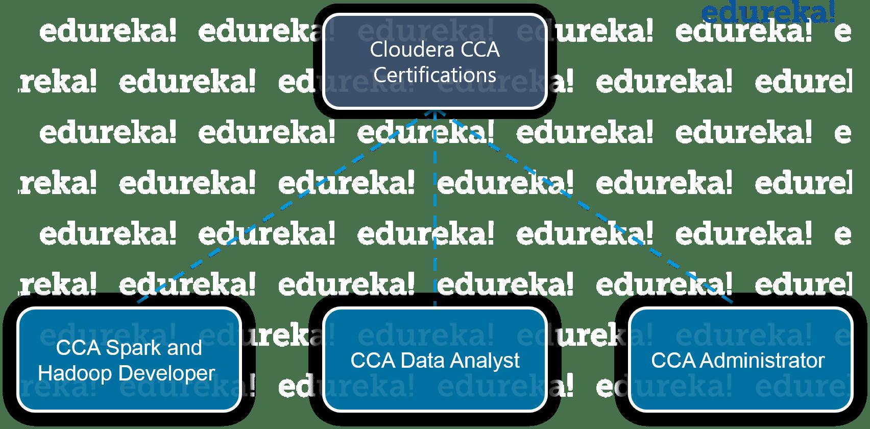 Cloudera Certifications - Hadoop Certification - Edureka