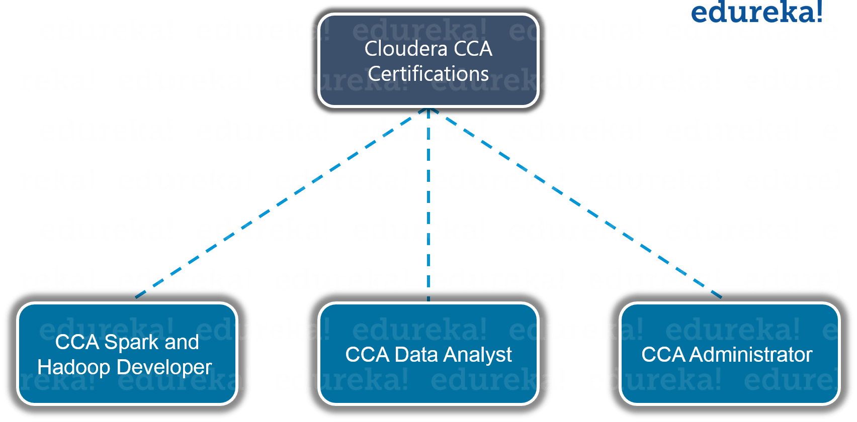 Hadoop Certification | Cloudera, Hortonworks, Edureka Big