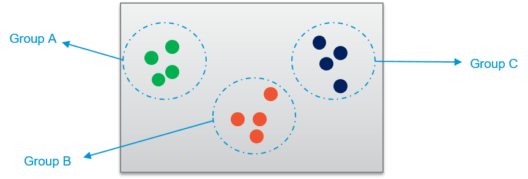 Clustering Algorithms - Data Science Tutorial - Edureka
