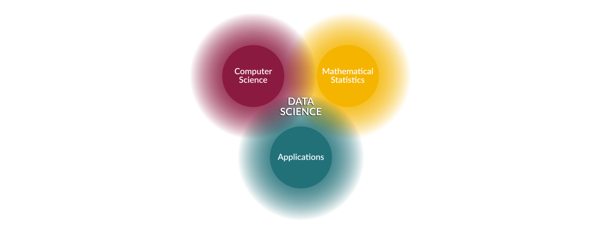 Data Science Diagram - Data Science Interview Questions - Edureka