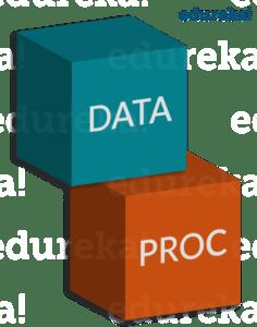 Data_Proc - SAS Tutorial - Edureka