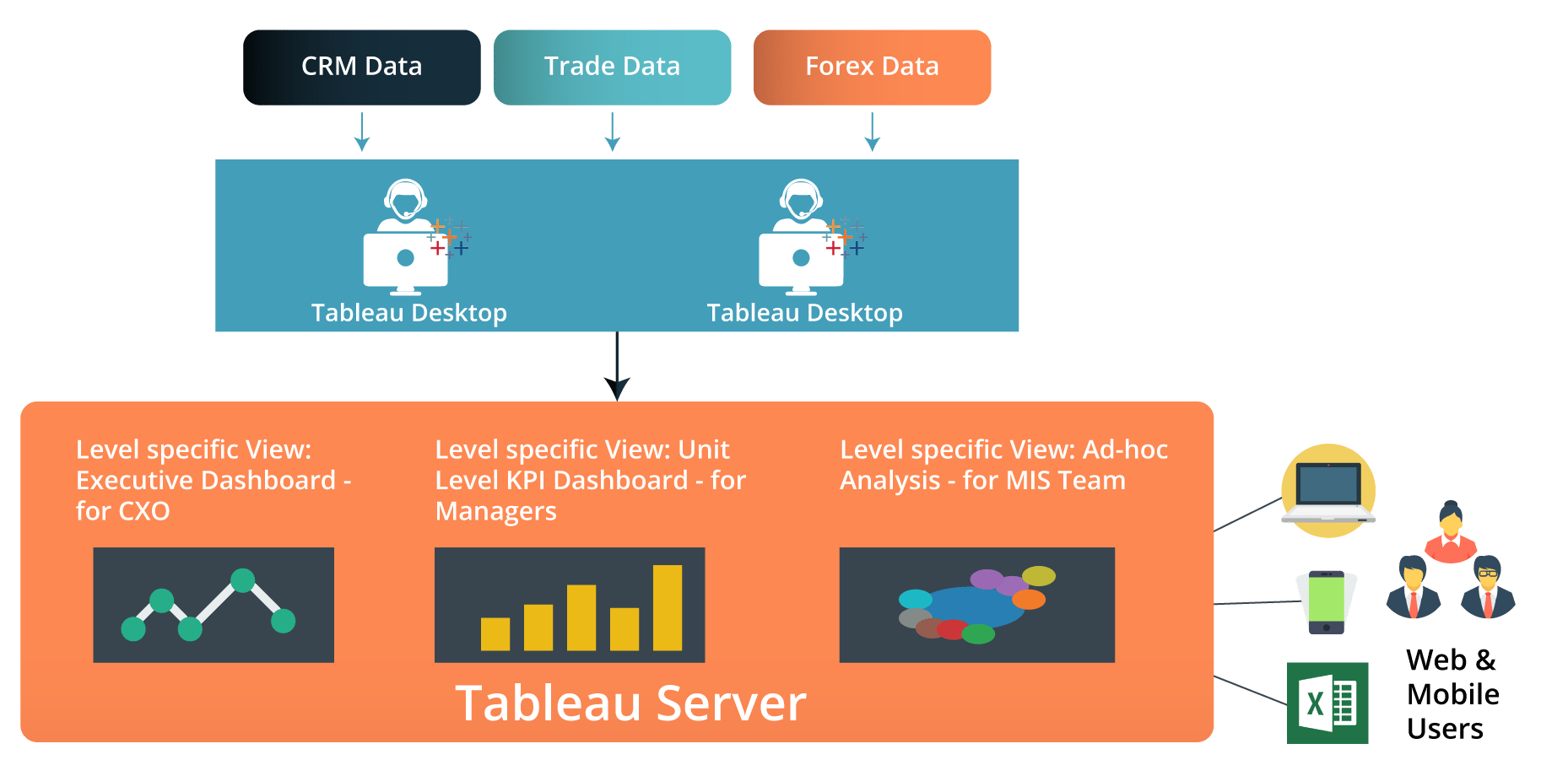 Datamatica Process - Tableau Tutorial - Edureka
