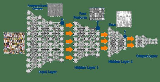 Deep Neural Network - What is Deep Learning - Edureka