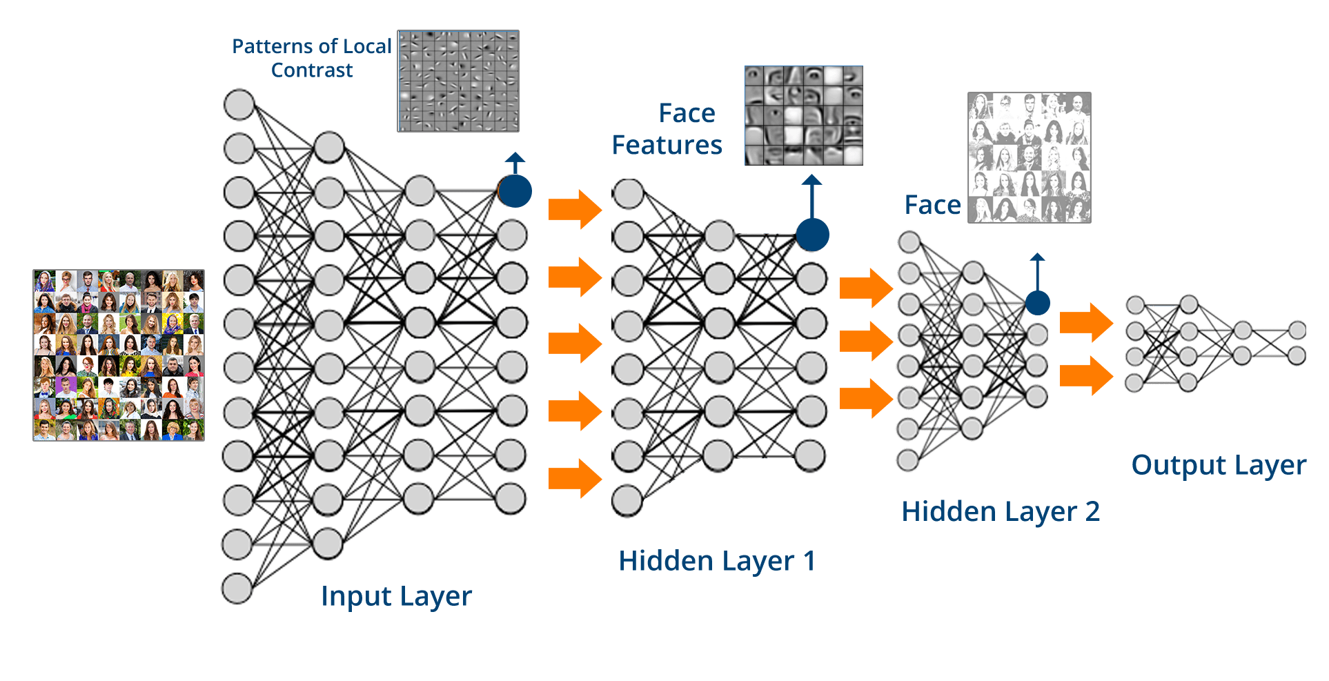 Deep Neural Network - What is Deep Learning - Edureka